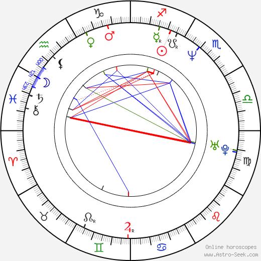 Andrew Tiernan birth chart, Andrew Tiernan astro natal horoscope, astrology