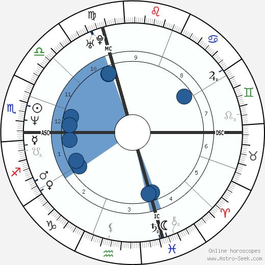 Anne Gavroin wikipedia, horoscope, astrology, instagram