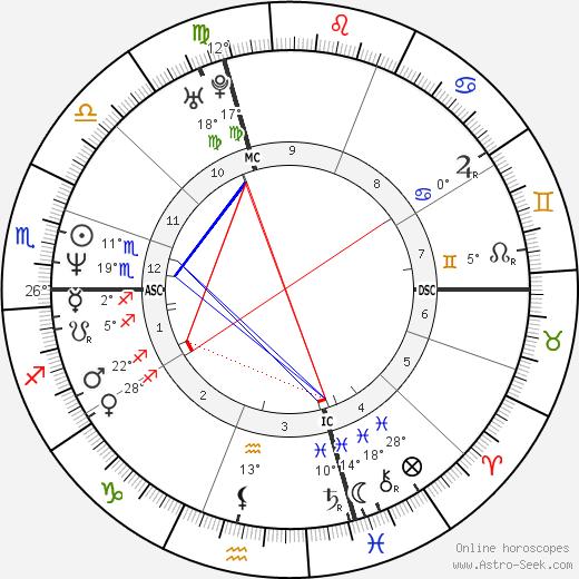Anne Gavroin birth chart, biography, wikipedia 2019, 2020
