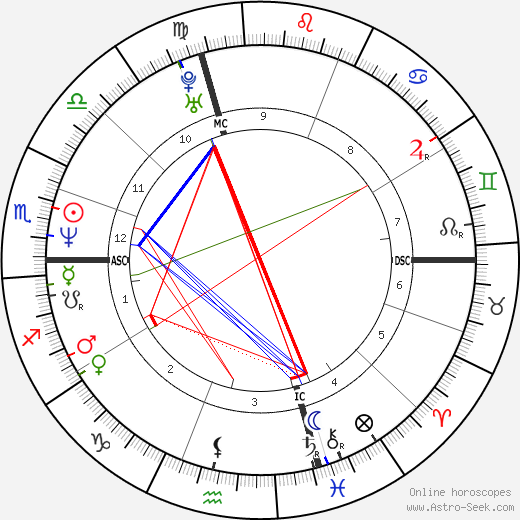 Anne Gavroin birth chart, Anne Gavroin astro natal horoscope, astrology