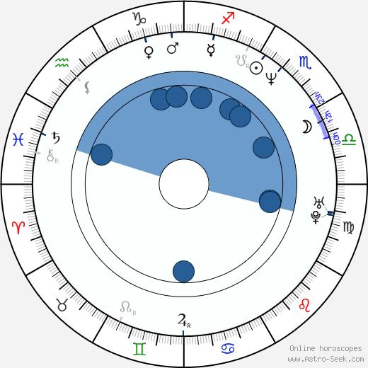 Annette K. Olesen wikipedia, horoscope, astrology, instagram