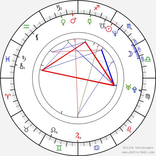 Annette K. Olesen день рождения гороскоп, Annette K. Olesen Натальная карта онлайн