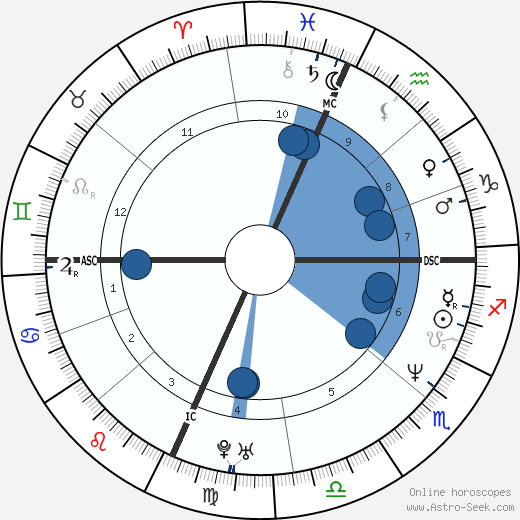 Ben Stiller wikipedia, horoscope, astrology, instagram