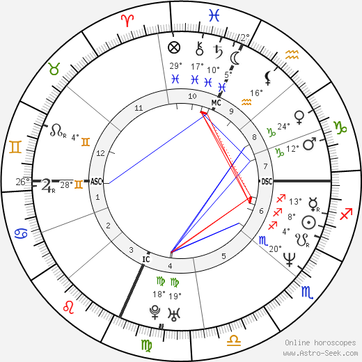 Ben Stiller birth chart, biography, wikipedia 2018, 2019