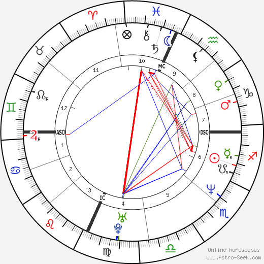 Ben Stiller astro natal birth chart, Ben Stiller horoscope, astrology