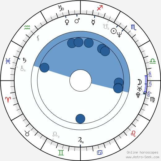 Bernd Angerer wikipedia, horoscope, astrology, instagram