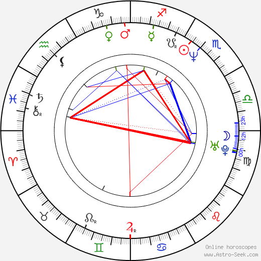 Bernd Angerer birth chart, Bernd Angerer astro natal horoscope, astrology
