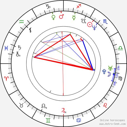 Bill Morrison birth chart, Bill Morrison astro natal horoscope, astrology