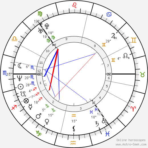 Björk birth chart, biography, wikipedia 2018, 2019