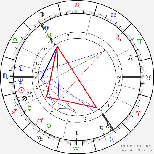 Björk astro natal birth chart, Björk horoscope, astrology