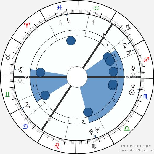 Bryn Terfel wikipedia, horoscope, astrology, instagram