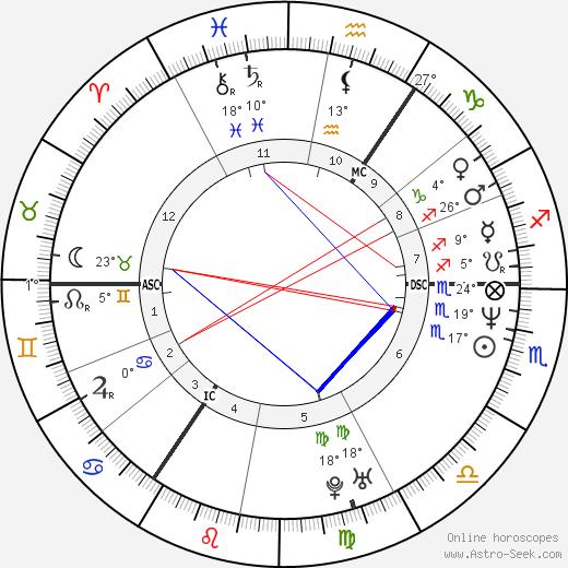 Bryn Terfel birth chart, biography, wikipedia 2019, 2020
