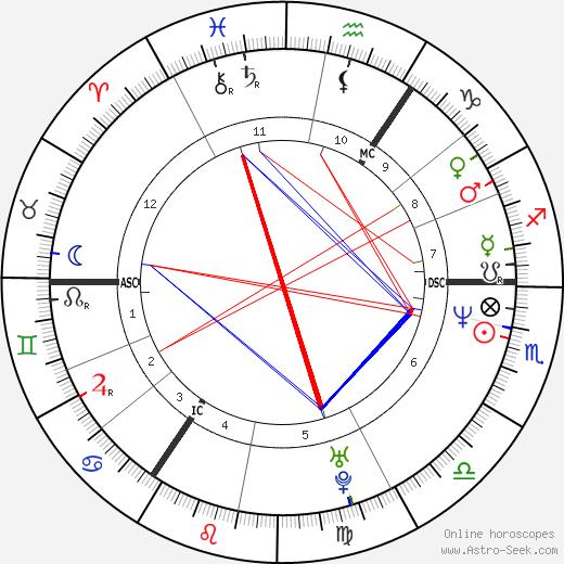 Bryn Terfel astro natal birth chart, Bryn Terfel horoscope, astrology