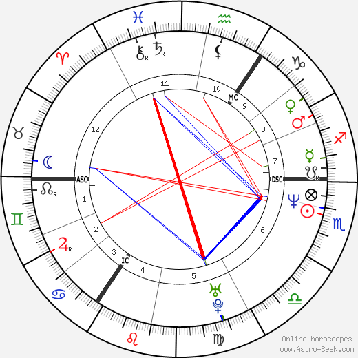 Брин Терфель Bryn Terfel день рождения гороскоп, Bryn Terfel Натальная карта онлайн