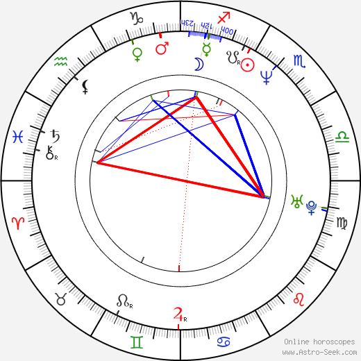 Darren Scott день рождения гороскоп, Darren Scott Натальная карта онлайн