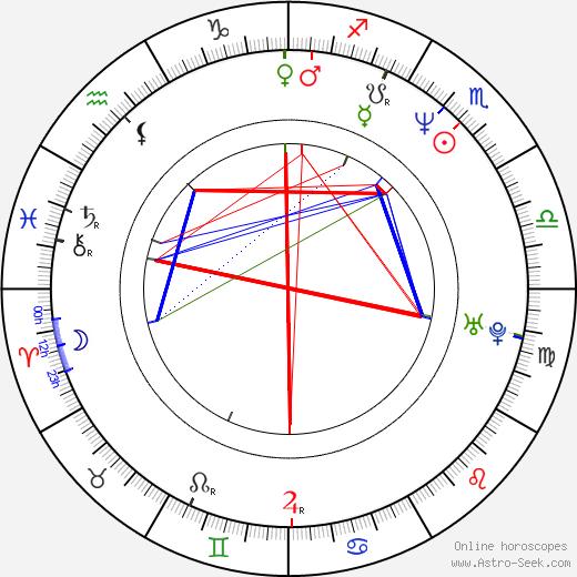 David Pressman astro natal birth chart, David Pressman horoscope, astrology