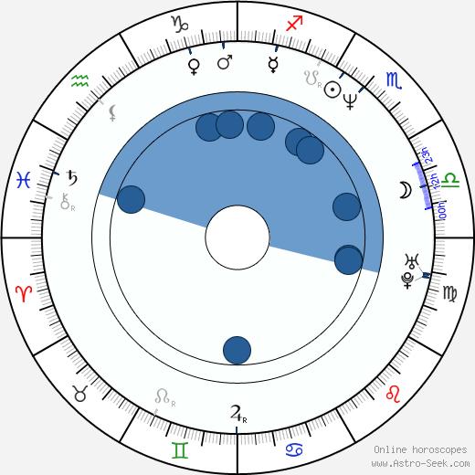David Stuart wikipedia, horoscope, astrology, instagram