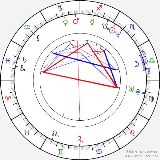 David Stuart birth chart, David Stuart astro natal horoscope, astrology