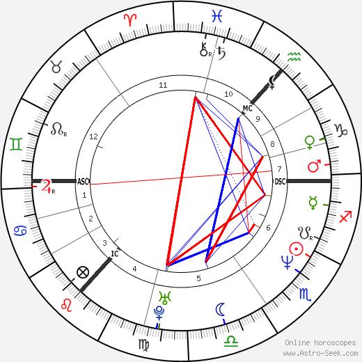 Дуглас Хеншолл Douglas Henshall день рождения гороскоп, Douglas Henshall Натальная карта онлайн