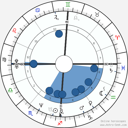 Drew Docherty wikipedia, horoscope, astrology, instagram
