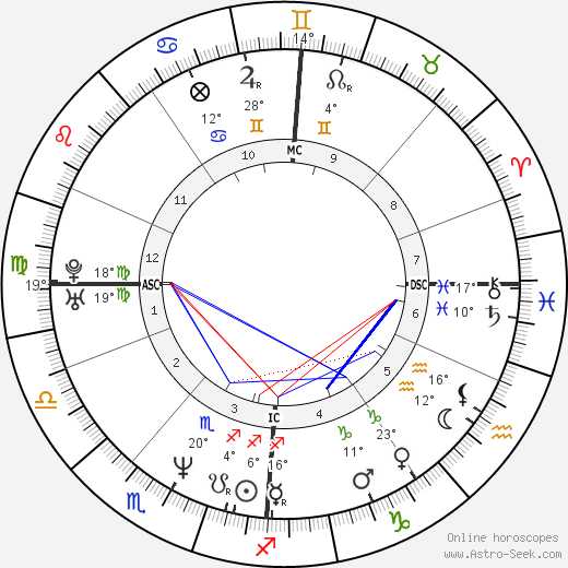 Drew Docherty birth chart, biography, wikipedia 2019, 2020