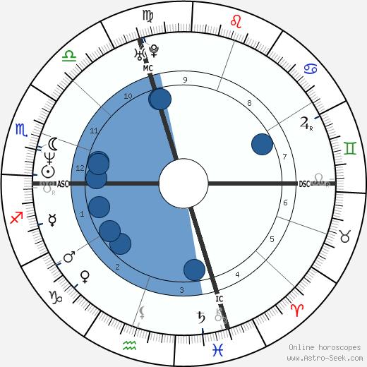 Giuseppe Rivelli wikipedia, horoscope, astrology, instagram