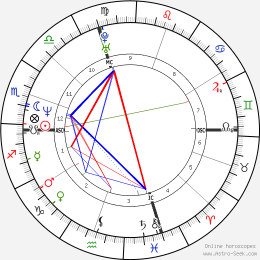 Giuseppe Rivelli astro natal birth chart, Giuseppe Rivelli horoscope, astrology