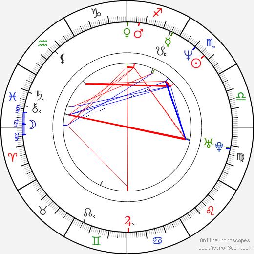 Grzegorz Emanuel birth chart, Grzegorz Emanuel astro natal horoscope, astrology