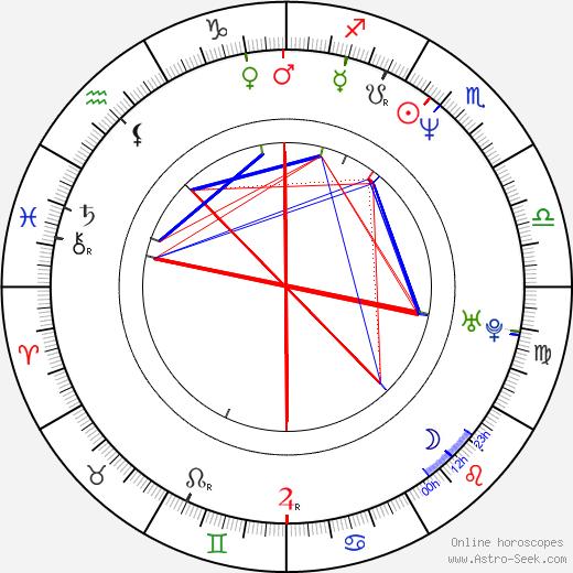 Ismo Virtanen birth chart, Ismo Virtanen astro natal horoscope, astrology