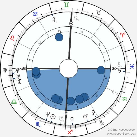 James Hornfischer wikipedia, horoscope, astrology, instagram