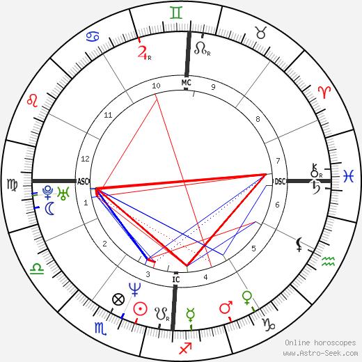 James Hornfischer день рождения гороскоп, James Hornfischer Натальная карта онлайн
