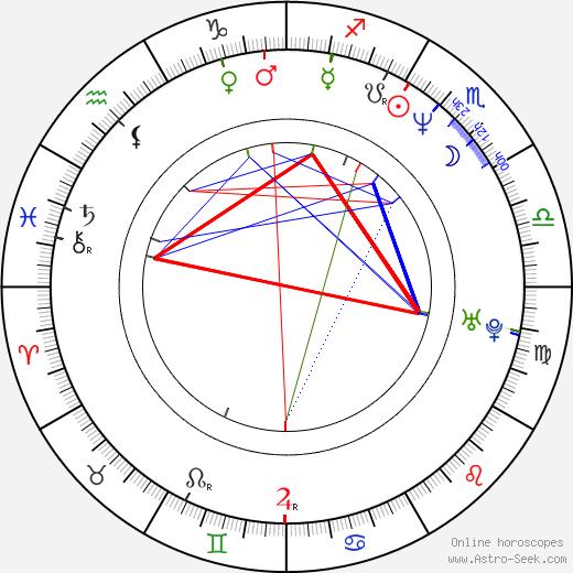 Janko Baljak tema natale, oroscopo, Janko Baljak oroscopi gratuiti, astrologia