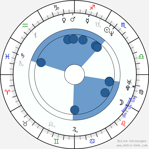 Jonas Åkerlund wikipedia, horoscope, astrology, instagram