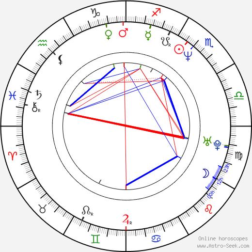 Jonas Åkerlund astro natal birth chart, Jonas Åkerlund horoscope, astrology