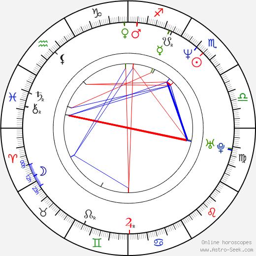 Juan Pablo Shuk birth chart, Juan Pablo Shuk astro natal horoscope, astrology