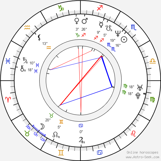 Karoline Eichhorn birth chart, biography, wikipedia 2016, 2017