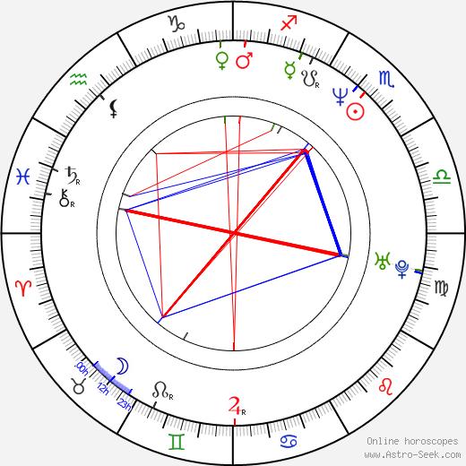 Karoline Eichhorn birth chart, Karoline Eichhorn astro natal horoscope, astrology