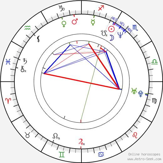 Kristin Minter birth chart, Kristin Minter astro natal horoscope, astrology