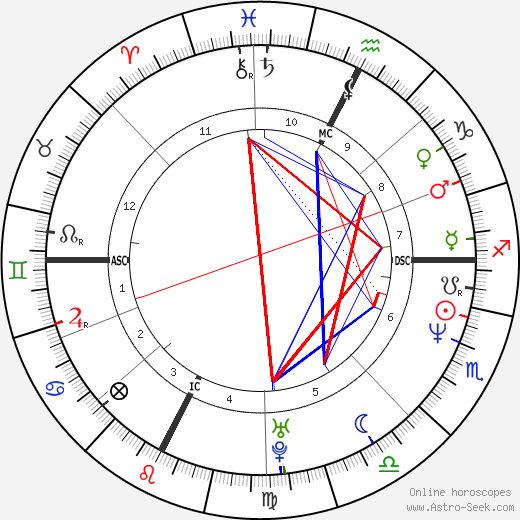 Laurent Blanc birth chart, Laurent Blanc astro natal horoscope, astrology