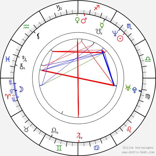 Лиза Азуэлос Lisa Azuelos день рождения гороскоп, Lisa Azuelos Натальная карта онлайн