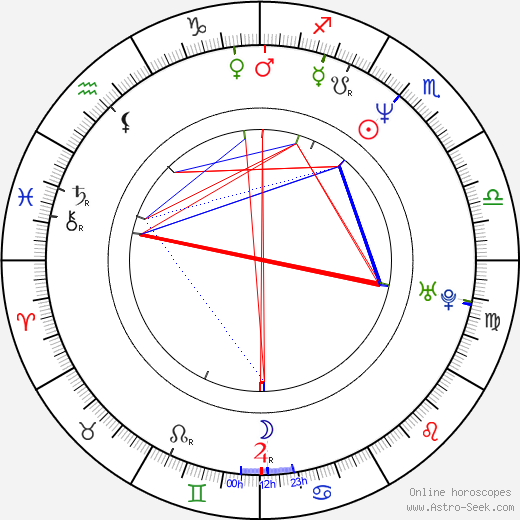 Mathias Neumann birth chart, Mathias Neumann astro natal horoscope, astrology