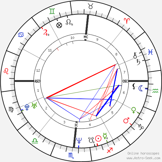 Matt Williams astro natal birth chart, Matt Williams horoscope, astrology