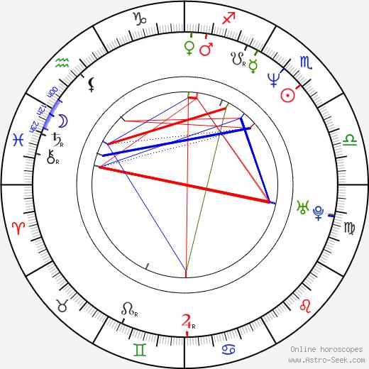 Merab Ninidze birth chart, Merab Ninidze astro natal horoscope, astrology
