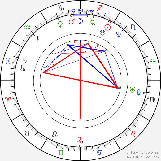 Michael G. Johnson astro natal birth chart, Michael G. Johnson horoscope, astrology