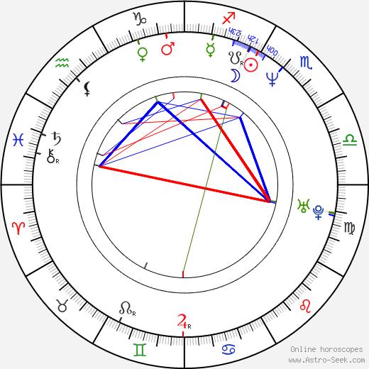 Michal Dvořák astro natal birth chart, Michal Dvořák horoscope, astrology