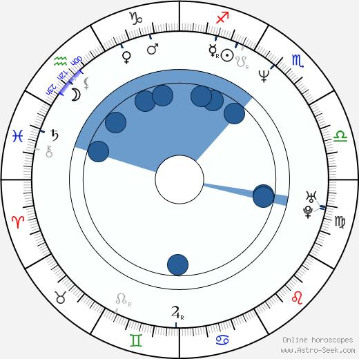 Mike Barker wikipedia, horoscope, astrology, instagram