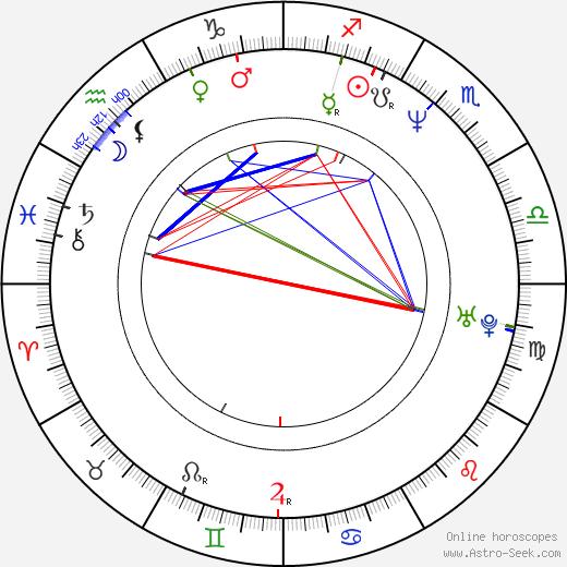 Mike Barker tema natale, oroscopo, Mike Barker oroscopi gratuiti, astrologia