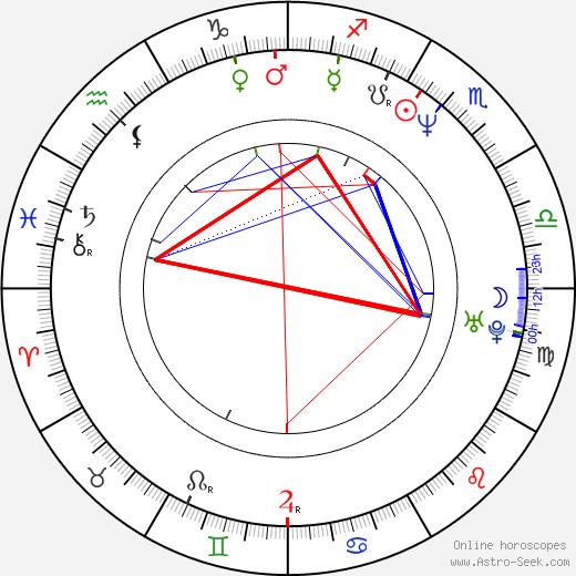 Nao Higano birth chart, Nao Higano astro natal horoscope, astrology