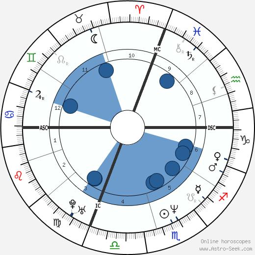 Natasa Micic wikipedia, horoscope, astrology, instagram
