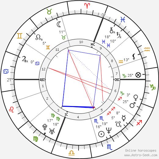 Natasa Micic birth chart, biography, wikipedia 2020, 2021